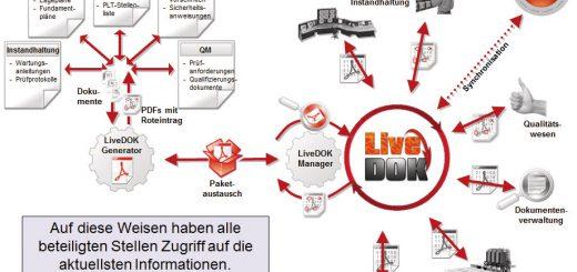 Der LiveDOK Generator ist offen für nahezu alle denkbaren Aufgaben und verarbeitet alle gängigen Formate. Bild: Rösberg