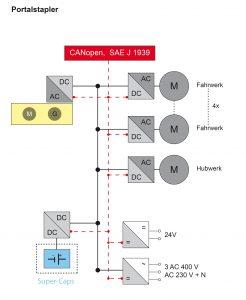 Schaltschema der bei Portalstaplern eingesetzten Komponenten. Bild: REFU