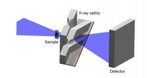 Es sind verschiedene röntgenoptische Konfigurationen möglich: Hier eine abbildende Anordnung, für die die Probe vor der Optik positioniert wird. Bild: PI / HZG