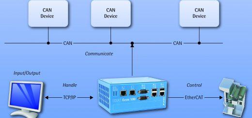 Einsatzfall für IXXAT Econ 100: Kommunikation und Steuerung in verschiedenen Kommunikationsprotokollen. Bild: IXXAT
