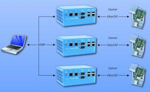 Einsatzfall für IXXAT Econ 100: Steuerung von Subnetzwerken und Gateway-Funktionalitat Bild: IXXAT