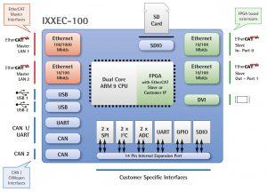 Hardwarediagramm des IXXAT Econ 100. Bild: IXXAT