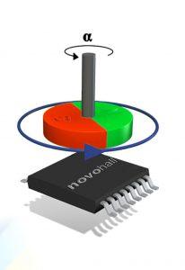 Für die kontaktlose Winkelerfassung wird an den drehenden Achsen der Transtacker-Gelenke ein positionsgebender Magnet angebracht. Je nach Drehwinkel verändert sich die Orientierung des Magnetfeldes und damit die Signale des etwa 15 mm flachen Sensors. Bild: Novotechnik
