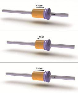 Das PIShift Antriebsprinzip basiert auf einem einzelnen piezoelektrischen Aktor. Der Aktor dehnt sich langsam aus und nimmt einen Läufer mit. Die schnelle Kontraktion des Aktors kann der Läufer aufgrund seiner Trägheit nicht nachvollziehen und verharrt auf seiner Position. Bild: Physik Instrumente (PI)