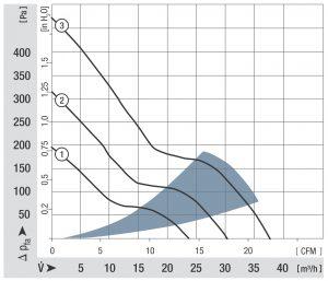 Das Luftleistungsdiagramm zeigt es deutlich: klein aber oho! Bild: ebm-papst