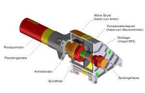 Rückspulsystem mit DC-Mikromotor und Spiralfeder als elastischem Kraftspeicher. Bild: MPE und FAULHABER
