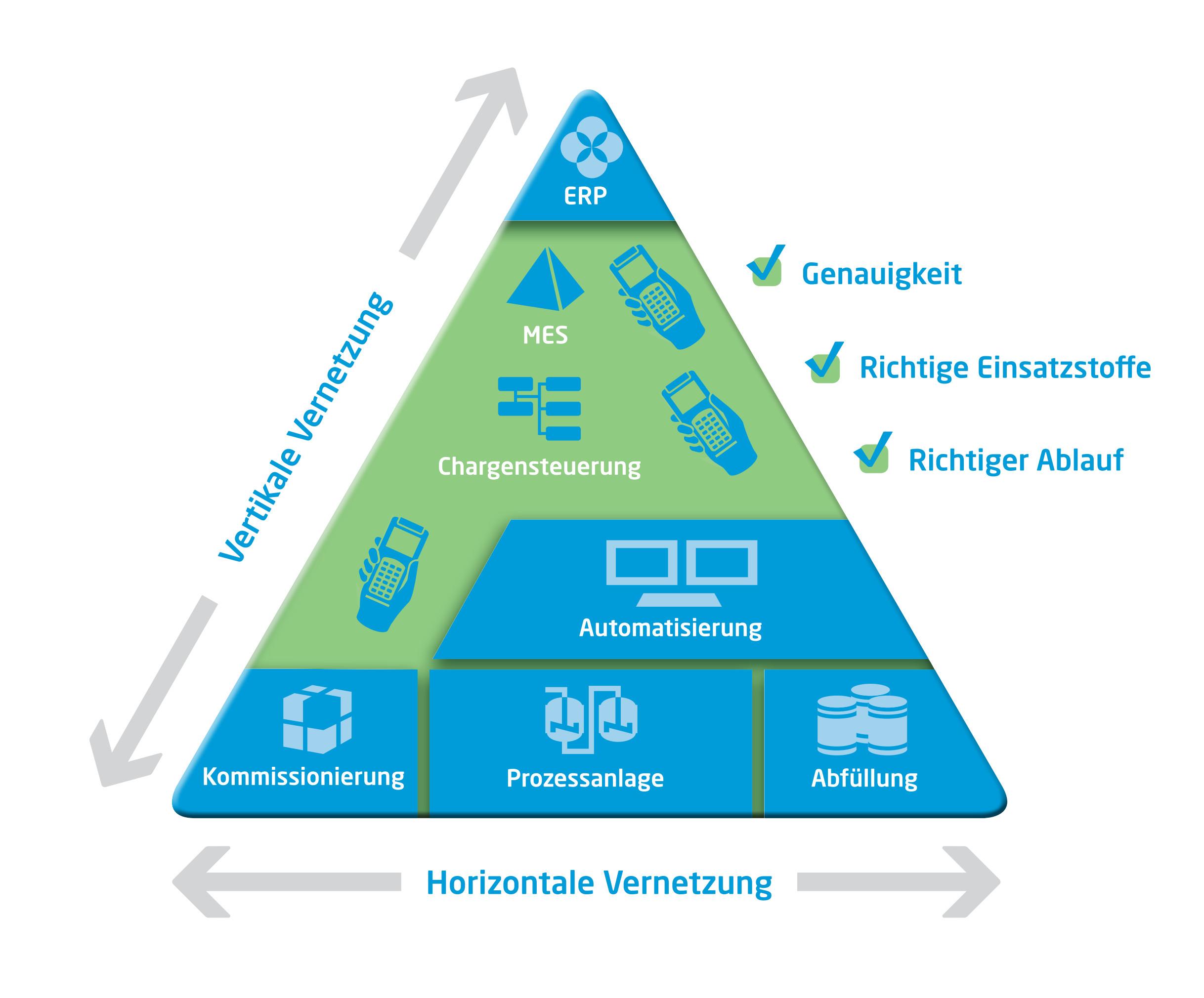 Pyramidenmodell des Zustands nach dem Ausbau. Durch die Vernetzung der Systeme und die Einführung modernster Automatisierungstechnik werden sowohl die Kommissionierung als auch die Produktions- und Abfüllprozesse in all ihren Abläufen durchgängig automatisiert und vernetzt. Bild: Process Automation Solutions