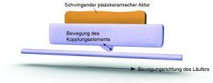 Schwingungen mit Ultraschallfrequenzen eines piezokeramischen Aktuators werden entlang einer Reibschiene in lineare Bewegung umgewandelt, und treiben so den beweglichen Teil eines mechanischen Aufbaus an. Bild: PI
