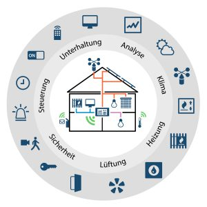 Eine breite Vielfalt an Komponenten, und (Software-)Lösungskonzepten für praktisch jede Automatisierungsaufgabe rund um Haus und Hof steht heute schon bereit. Bild: PEAKnx