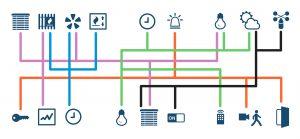 Das Kabel kann dabei einfach wie bei herkömmlichen Gegensprechanlagen beliebig in Stern-, Baum- oder Serien-Verdrahtung verlegt und verzweigt werden. Bild: PEAKnx