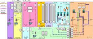 """Den steuerungstechnischen """"Kern"""" des neuen Systems bilden vier Simatic PCS7 Steuerungen sowie ein redundantes OS-Serverpaar. Bild: Evonik / Rösberg"""