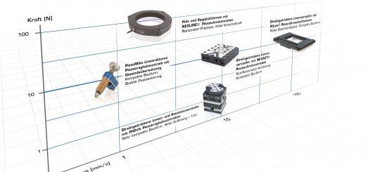 Schließt die Lücke zwischen den Piezo und den Piezo-Schreitantrieben: Q-Motion- Positioniersysteme, die auf piezobasierten Trägheitsantrieben basieren. Bild: PI