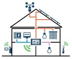 Die Daten können auf vier Wegen übertragen werden: über Twisted Pair, per Zusatzmodul und Stromleitung, über ein heiminternes Funknetz nach KNX-RF-Standard und per Gateway und Ethernet. Bild: PEAKnx