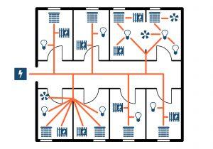 Das Kabel kann einfach wie bei herkömmlichen Gegensprechanlagen beliebig in Stern-, Baum- oder Serienverdrahtung verlegt und verzweigt werden. Bild: PEAKnx