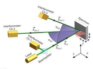 Drei Empfänger messen das Doppler-verschobene Streulicht: Vom Laserfokuspunkt kann so eine dreidimensionale Bewegungsinformation gewonnen werden. Da es nur einen Messstrahl gibt, sind optische Übersprechstörungen nicht zu befürchten. Bild: Polytec