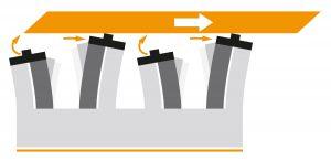 Wird an den Biegewandlern eine Spannung angelegt, dehnen sie sich aus oder ziehen sich zusammen. Dadurch kann z.B. eine Antriebsstange bewegt werden. Bild: PiezoMotor