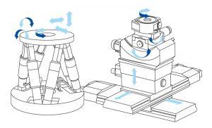 Hexapoden sind parallelkinematisch aufgebaut; d.h. die sechs Antriebe wirken gemeinsam auf eine einzige Plattform. Bild: PI