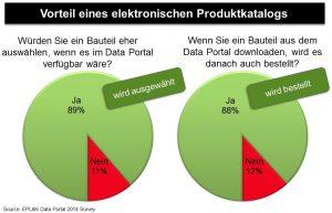 """""""Eine Umfrage ergab, dass rund 90 % der Anwender sich eher für ein Produkt mit elektronischen Produktdaten entscheiden"""". Bild: EPLAN"""