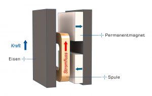 Voice-Coil-Aktor: Strom wird elektromechanisch in Kraft umgewandelt. Bild: PI