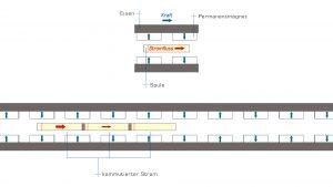 Magnetische Linearmotoren sind im Prinzip eine Aneinanderreihung von Voice-Coil-Aktoren. Bild: PI