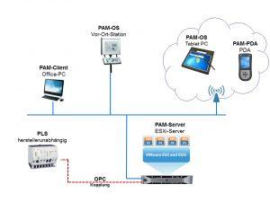 Der Plant Assist Manager (PAM): Die Client-Server-Lösung lässt dank standardisierter OPC-Schnittstelle an jedes Leitsystem anschließen. Bild: Rösberg