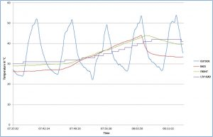 Bei Unterbrechung der Kühlwasserzufuhr steigen die Temperaturen deutlich an, sinken jedoch bei Freigabe der Zufuhr sofort wieder ab. Die Temperatur des Messkopfs zeigt eine große Trägheit. Bild: Polytec