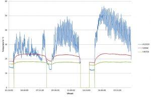 Tagesverlauf der Temperaturen nach Umstellung der Wasserversorgung auf Leitungswasser. Bild: Polytec