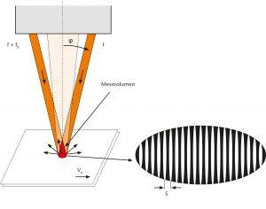Funktionsschema der Laser Doppler Velocimetrie. Bild: Polytec