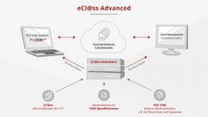 Der Kommunikationsstandard eCl@ss Advanced bietet zudem standardisierte Gerätespezifikationen und den Import von Herstellerdaten, was beim Anlegen neuer Geräte hilft, viel Zeit zu sparen. Bild: Rösberg