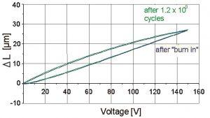 PICMA-Aktoren im Dauertest: Nach mehreren Milliarden Zyklen sind keine Verschleißerscheinungen in der Performance zu erkennen. Bild: PICeramic