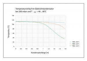 Temperaturverlauf des Hexanols im Glattrohrkondensator bei verschiedenen Kühlmitteltemperaturen. Bild: TU Braunschweig
