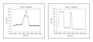 Bei der zweiten Messung (rechts) ist eine deutliche Änderung der Strömung und Temperaturverteilung aufgrund des entfernten Düsenaufsatzes erkennbar. Bild: Paul-Scherrer-Institut