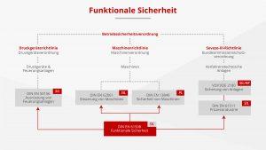 Übersicht Regelwerk Betriebssicherheitsverordnung. Bild: Rösberg