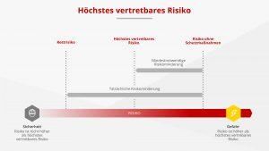 Ziel funktionaler Sicherheit: Das Risiko, welches von einer Anwendung ausgeht, auf ein vertretbares Restrisiko zu mindern. Bild: Rösberg