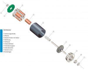 PRECIstep-Scheibenmagnetmotor mit redundanten Wicklungen. Bild: FAULHABER