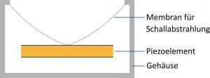 Prinzipieller Aufbau eines Schallgebers, der aus zwei verklebten Piezoscheiben, einer Kunststoffmembran und einem wasserdichten Gehäuse besteht. Bild: PI