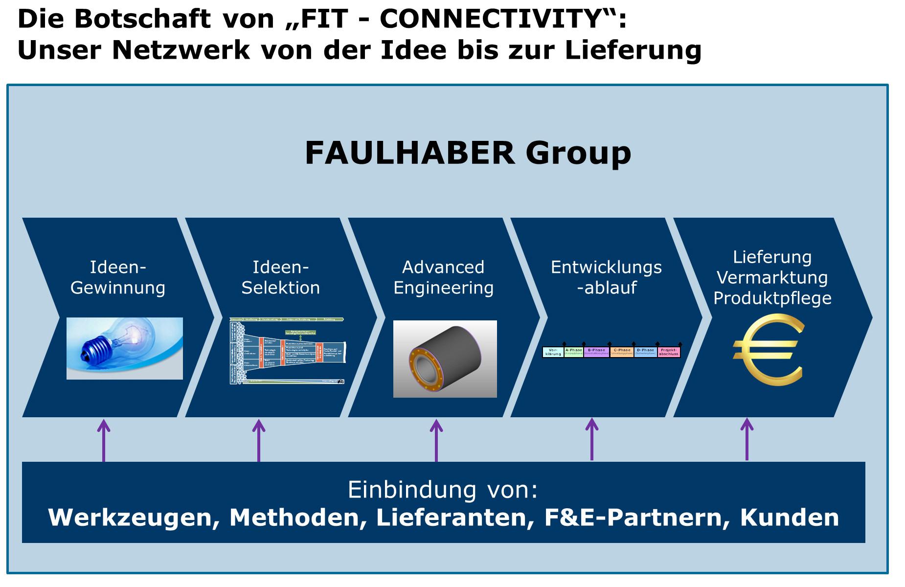 Alle Unternehmen der FAULHABER arbeiten vernetzt: von der Ideengewinnung bis zu Lieferung und Vermarktung. Bild: FAULHABER