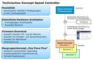 """Das """"One Piece Flow""""-Baugruppenkonzept sorgt für kurze Reaktionszeiten, da sich lagerhaltige Hardware-Komponenten schnell kundenspezifisch programmieren lassen. Bild: FAULHABER"""