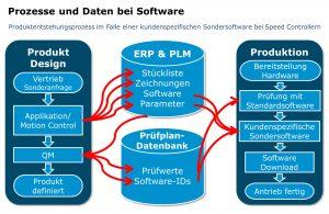 Produktentstehungsprozess im Falle einer kundenspezifischen Sondersoftware bei Speed Controllern. Bild: FAULHABER
