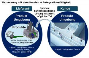 Die Integration von zusätzlichen Funktionen in die Antriebe führt zu höherer Komplexität, muss aber gleichzeitig mit niedrigsten Kosten realisiert werden. Auch hier ist Vernetzung der Schlüssel zum Erfolg. Bild: FAULHABER