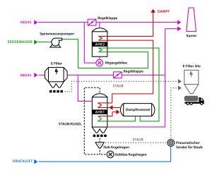 Das Rauchgas lagert zunächst Staub auf den Wärmetauscher-Paketen im AHK 1 ab, die deshalb während des Normalbetriebs der Anlage per Kugelregenanlage gereinigt werden müssen. In den Trichtern unterhalb der Abhitzekesselanlage wird die so abgelöste Flugasche gesammelt und abgeführt. Bild: MiRO/Rösberg