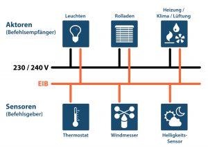Vergleich der Installationsnetze konventionell und starr gegenüber busgestützt und variabel. Bild: PEAKnx