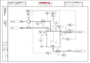 Das R&I-Modul erleichtert Projektierung, Dokumentation und Verwaltung von verfahrenstechnischen Elementen in Rohrleitungs- und Instrumentenfließbildern. Bild: Rösberg