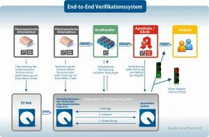 End-to-End-Verifikationssystem für Arzneimittel. Bild: securPharm e.V.