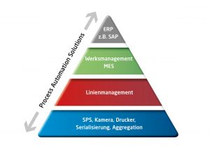 Beispiel einer Automatisierungspyramide. Bild: Process Automation Solutions
