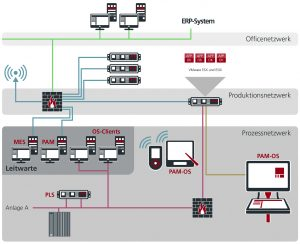 Der Plant Assist Manager (PAM): Die Client-Server-Lösung lässt sich dank standardisierter OPC-Schnittstelle an jedes Leitsystem anschließen. Bild: Rösberg