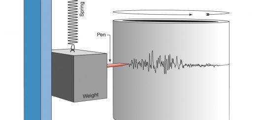 Schematische Darstellung eines klassischen Seismometers. Moderne Hochleistungsgeräte haben damit nur noch wenig gemein. Bild: Streckeisen