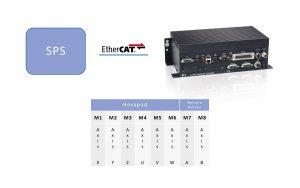 Die Steuerung kommuniziert mit dem Hexapod über ein Standard-Protokoll, z.B. EtherCAT. Bild: PI