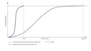 Mit ca. 10 ms ist die Anstiegszeit beispielsweise um bis zu 5 bis 200 mal kürzer als bei den in der Prozessindustrie üblichen Geräten. Bild: BD|SENSORS