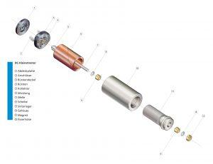 Herzstück des DC-Kleinstmotors ist die von Dr. Fritz Faulhaber Senior entwickelte und 1958 patentierte, freitragend kernlose (oder eisenlose) Rotorspule mit Schrägwicklung, die um einen ruhenden Magneten rotiert. Bild: FAULHABER
